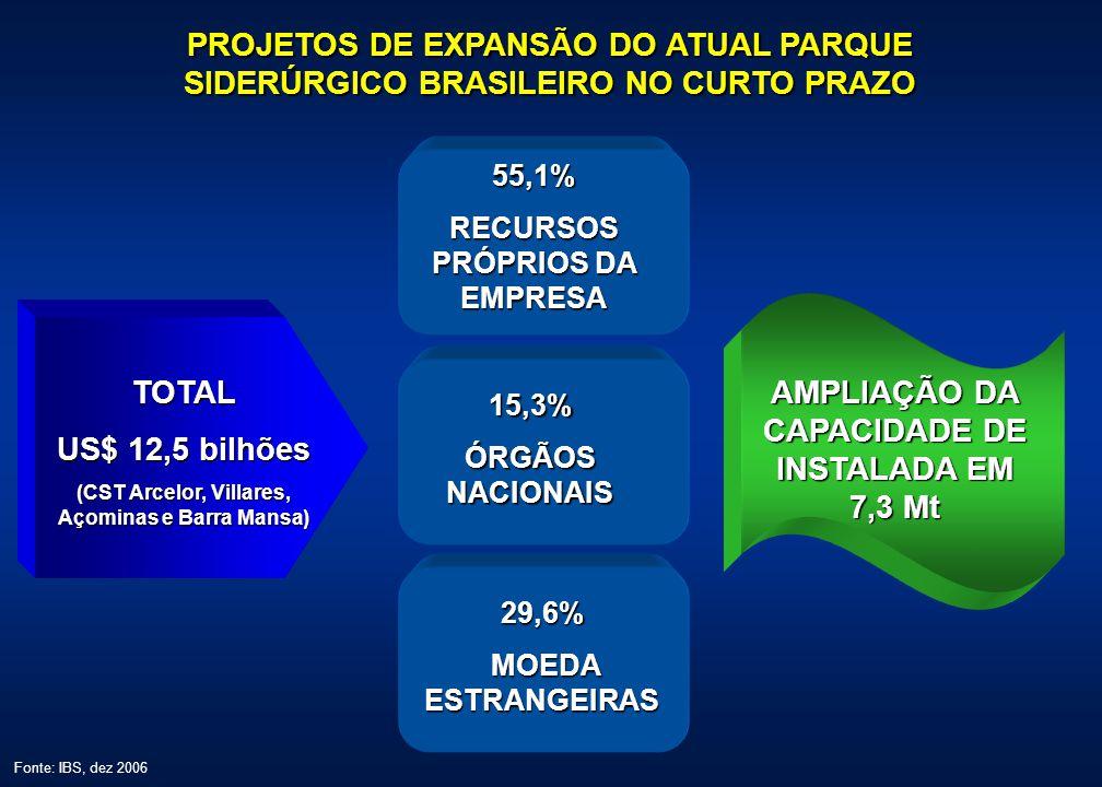 ...QUE IRÃO MUDAR O CENÁRIO DA SIDERURGIA BRASILEIRA SE OS PROJETOS FOREM CONCRETIZADOS.