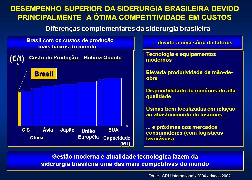 PORTANTO, O BRASIL PODERÁ SE TORNAR UM POLO COMPETITIVO DA SIDERURGIA MUNDIAL
