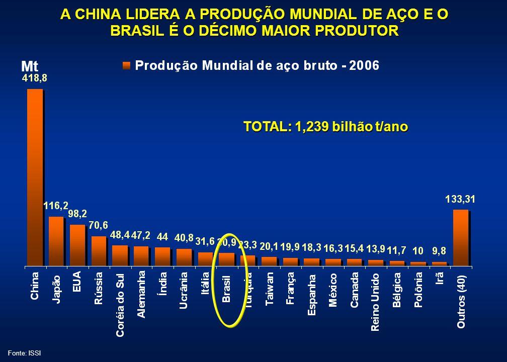 EXPORTAÇÕES DA CHINA DE PRODUTO ACABADO PARA CADA REGIÃO (%)