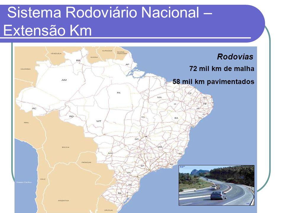 Sistema Rodoviário Nacional – Extensão Km