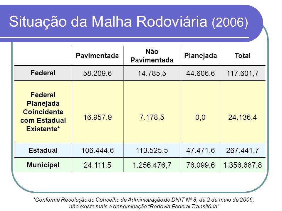 Situação da Malha Rodoviária (2006)