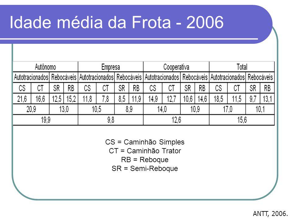 Idade média da Frota - 2006 CS = Caminhão Simples CT = Caminhão Trator