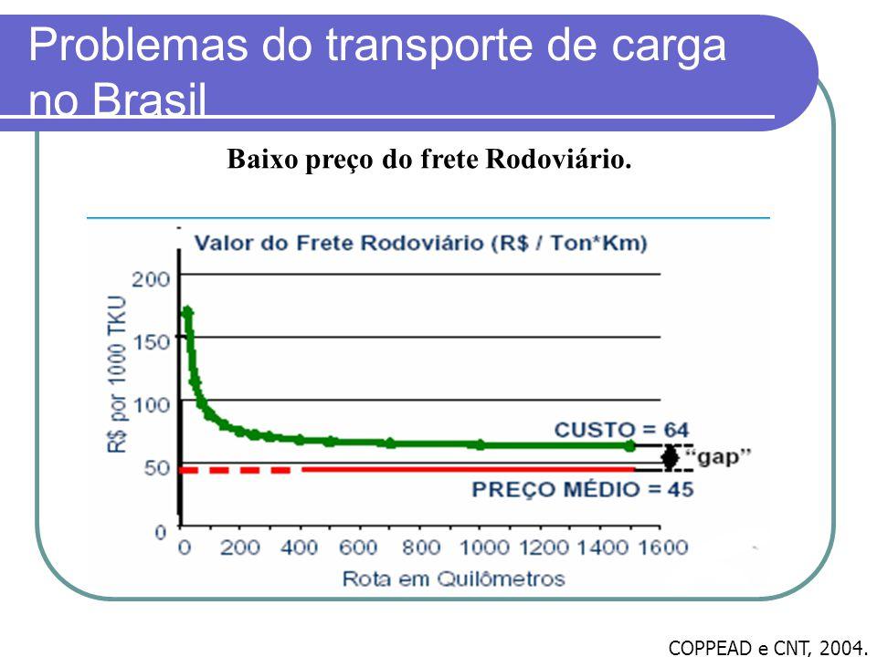 Problemas do transporte de carga no Brasil