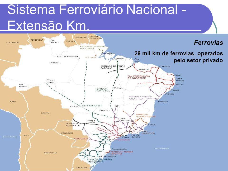 Sistema Ferroviário Nacional - Extensão Km.