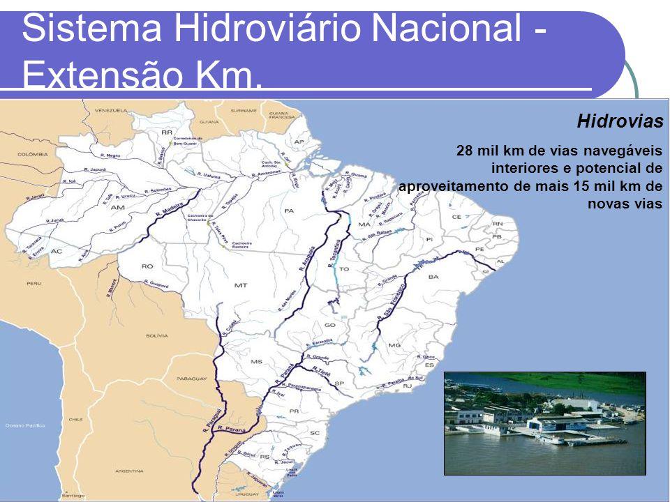 Sistema Hidroviário Nacional - Extensão Km.