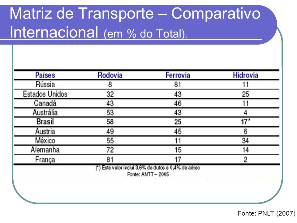 Matriz de Transporte – Comparativo Internacional (em % do Total).