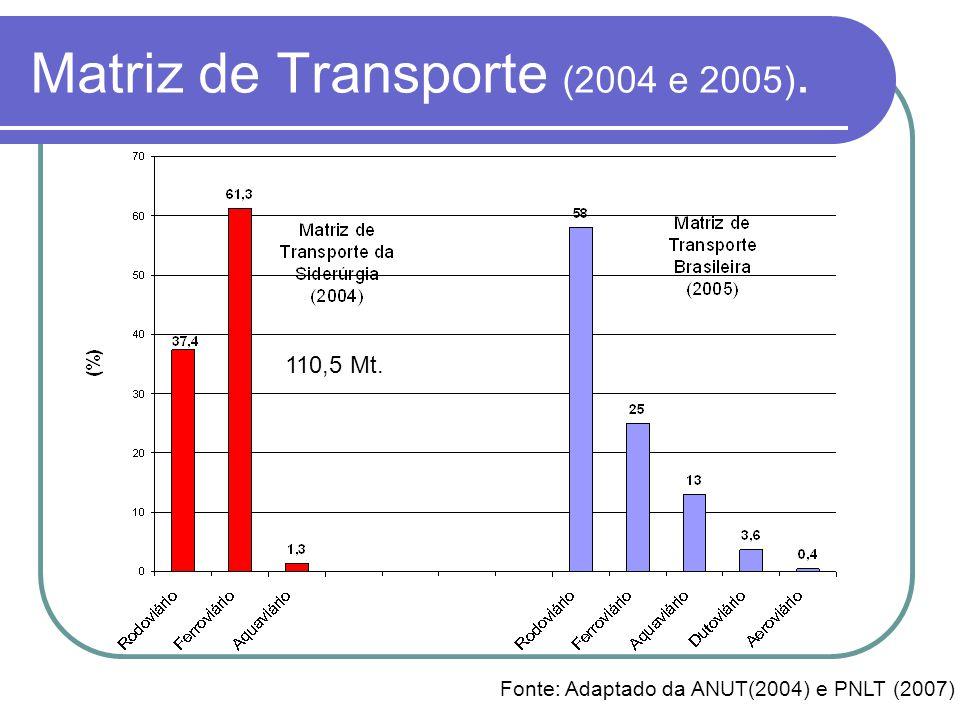 Matriz de Transporte (2004 e 2005).