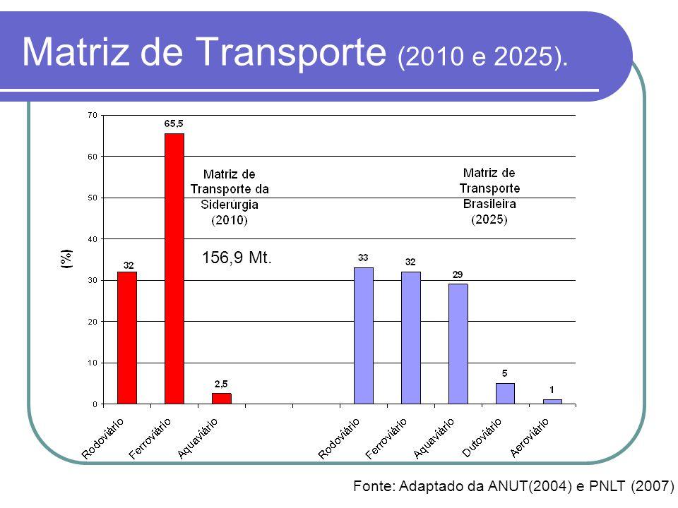 Matriz de Transporte (2010 e 2025).