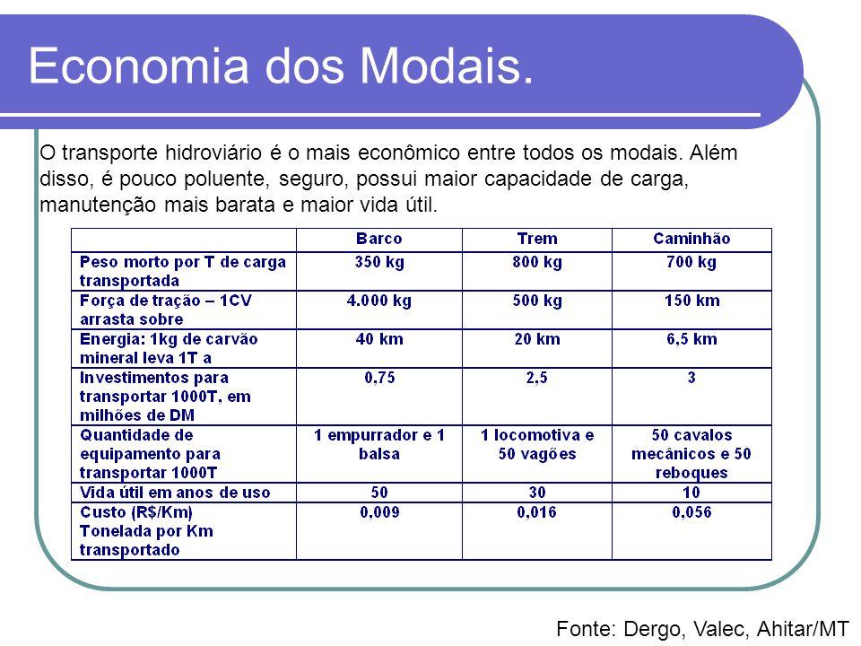 Economia dos Modais.