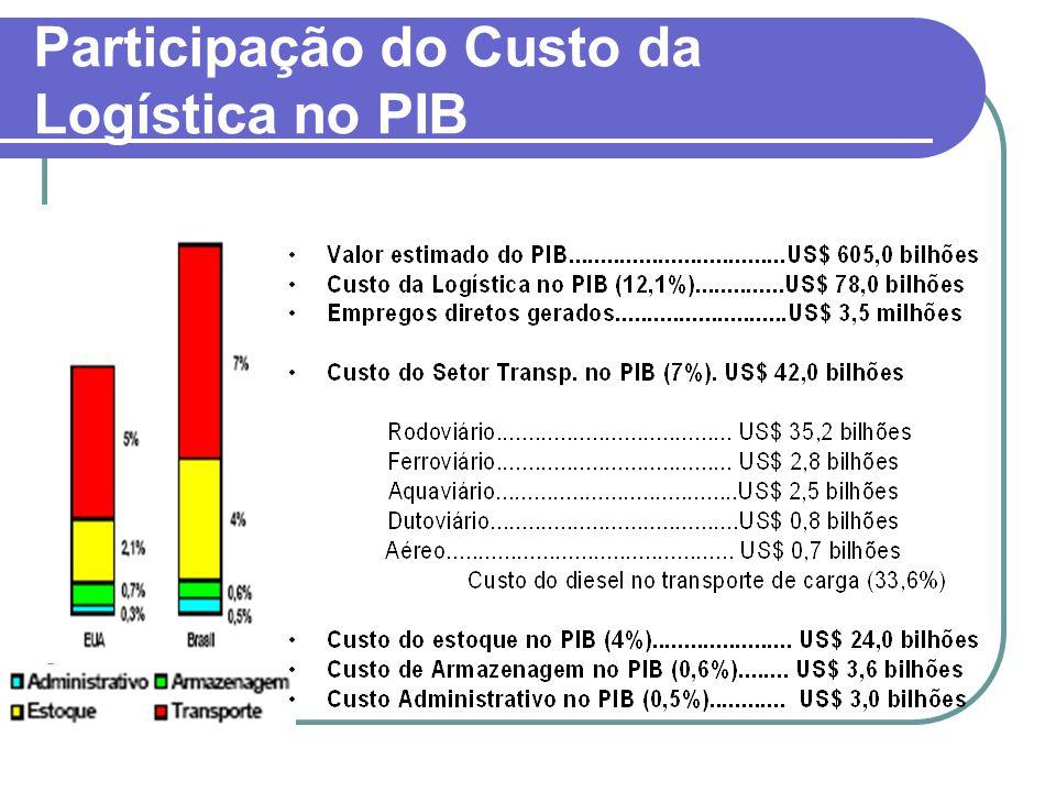 Participação do Custo da Logística no PIB