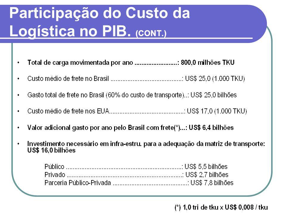 Participação do Custo da Logística no PIB. (CONT.)