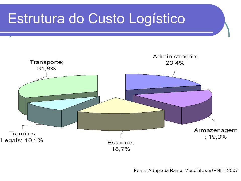 Estrutura do Custo Logístico