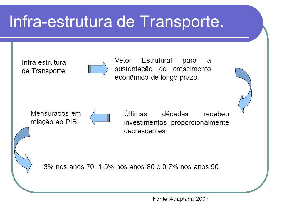 Infra-estrutura de Transporte.
