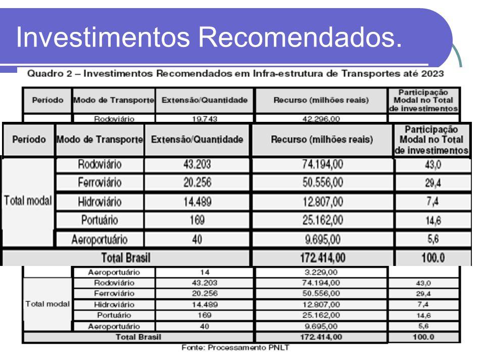Investimentos Recomendados.