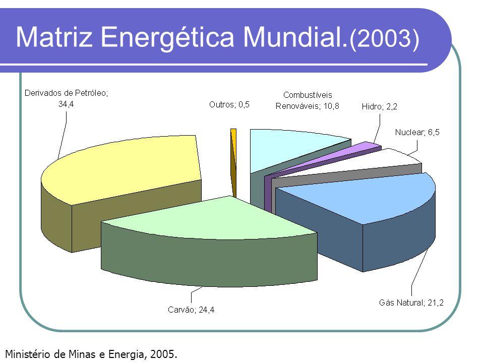 Matriz Energética Mundial.(2003)