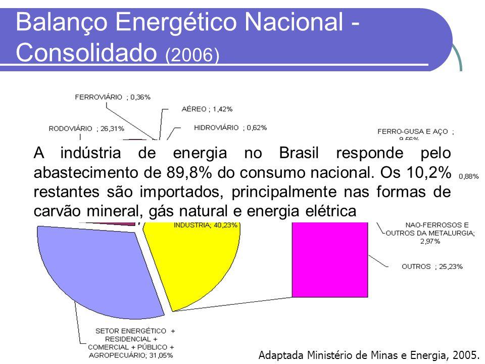 Balanço Energético Nacional - Consolidado (2006)