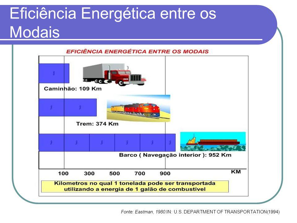 Eficiência Energética entre os Modais