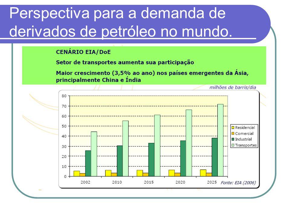 Perspectiva para a demanda de derivados de petróleo no mundo.
