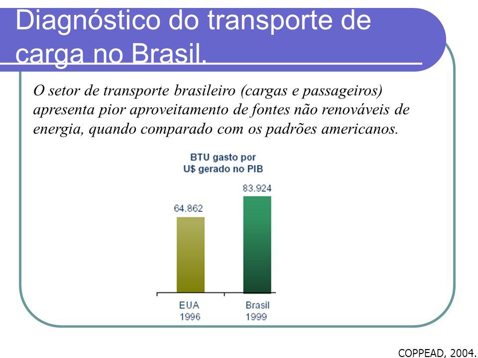 Diagnóstico do transporte de carga no Brasil.