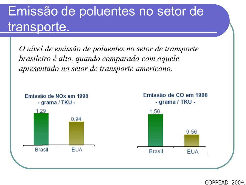 Emissão de poluentes no setor de transporte.