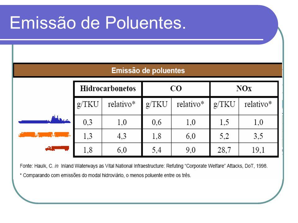 Emissão de Poluentes.
