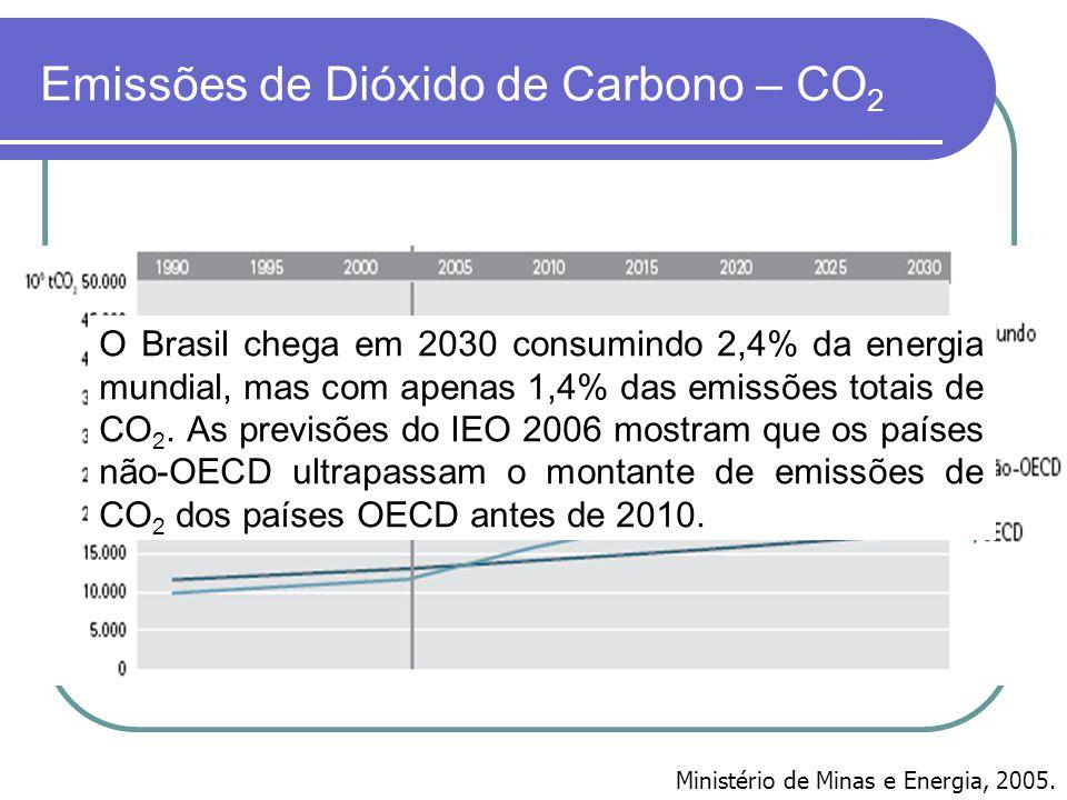 Emissões de Dióxido de Carbono – CO2