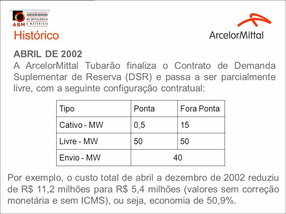 Histórico MAIO DE 2004. A ArcelorMittal Tubarão passa a ser totalmente livre, com a seguinte configuração contratual: