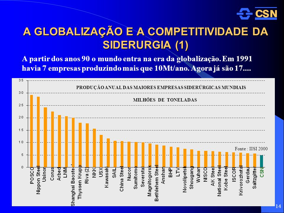 A GLOBALIZAÇÃO E A COMPETITIVIDADE DA SIDERURGIA (1)