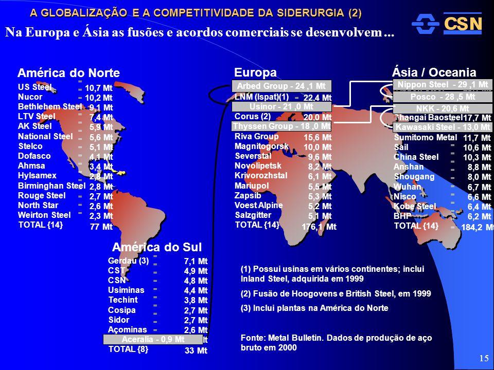 A GLOBALIZAÇÃO E A COMPETITIVIDADE DA SIDERURGIA (2)