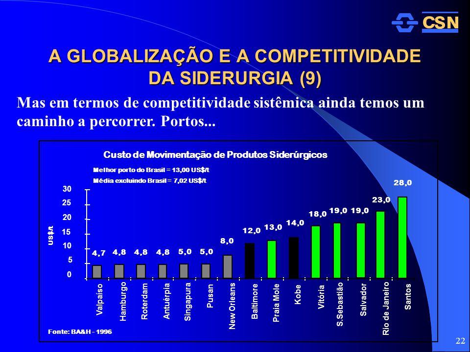 A GLOBALIZAÇÃO E A COMPETITIVIDADE DA SIDERURGIA (9)