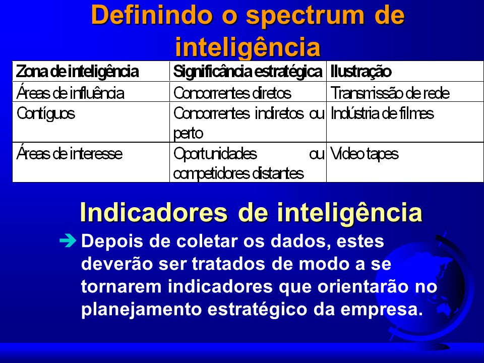 Definindo o spectrum de inteligência Indicadores de inteligência
