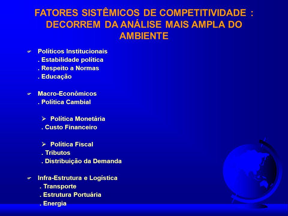 FATORES SISTÊMICOS DE COMPETITIVIDADE : DECORREM DA ANÁLISE MAIS AMPLA DO AMBIENTE