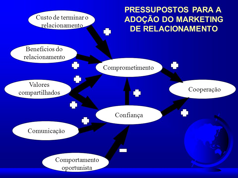 PRESSUPOSTOS PARA A ADOÇÃO DO MARKETING DE RELACIONAMENTO