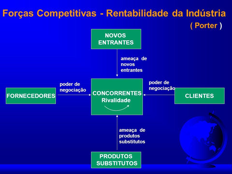 Forças Competitivas - Rentabilidade da Indústria ( Porter )