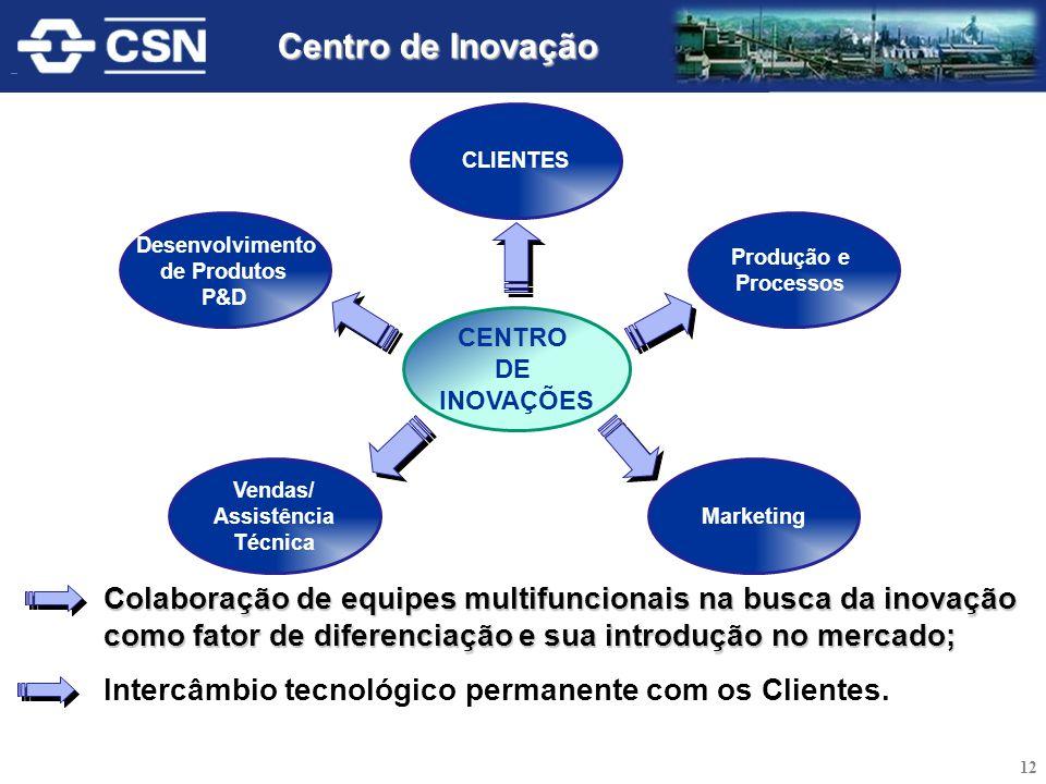 Centro de Inovação CLIENTES. Produção e. Processos. Desenvolvimento. de Produtos. P&D. CENTRO.