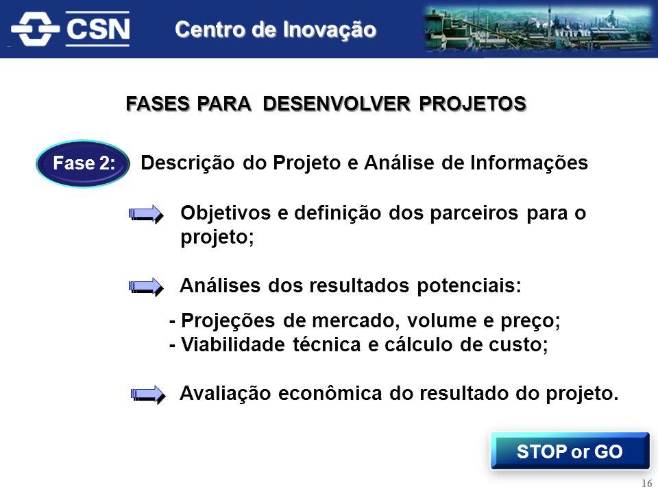 Centro de Inovação FASES PARA DESENVOLVER PROJETOS