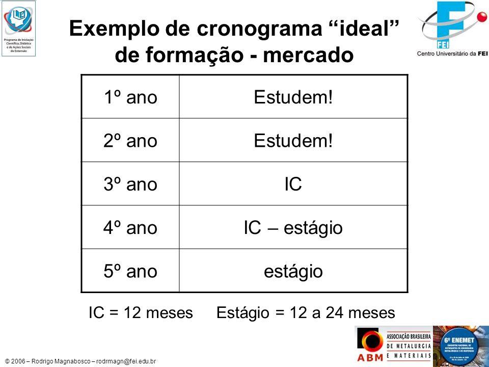 Exemplo de cronograma ideal de formação - mercado