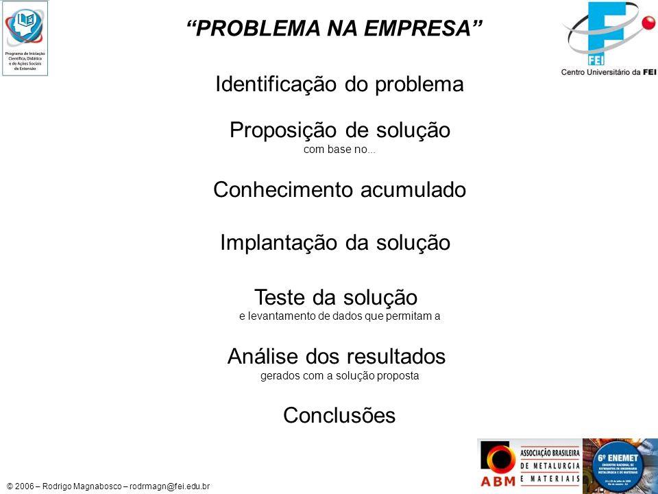Identificação do problema Proposição de solução Conhecimento acumulado