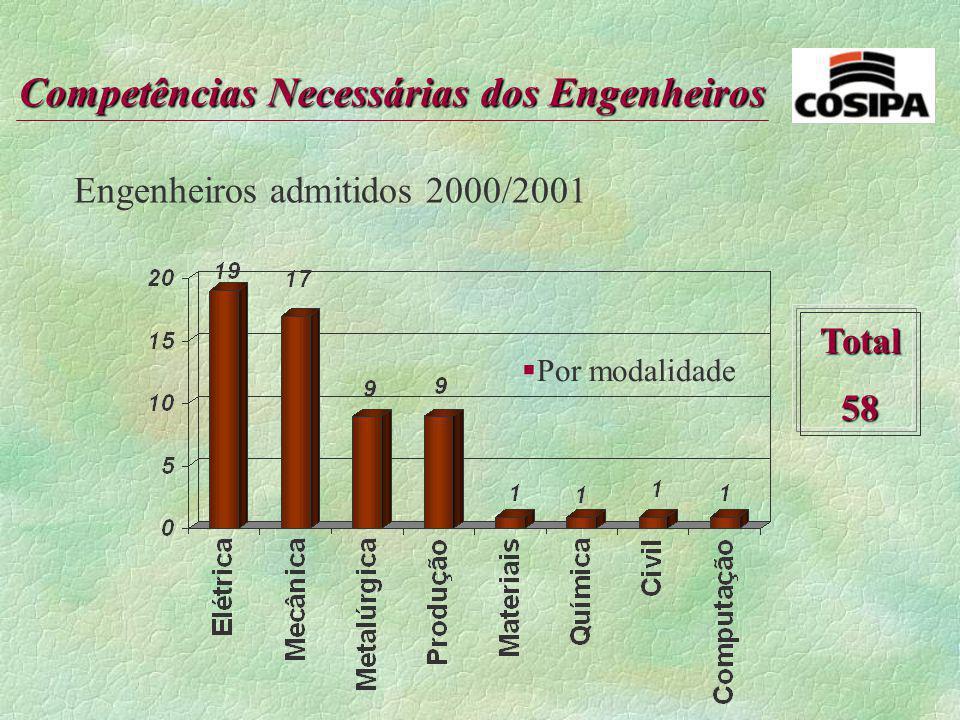 Engenheiros admitidos 2000/2001