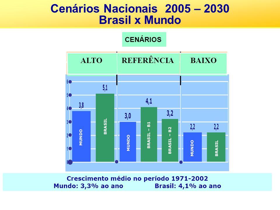 Cenários Nacionais 2005 – 2030 Brasil x Mundo