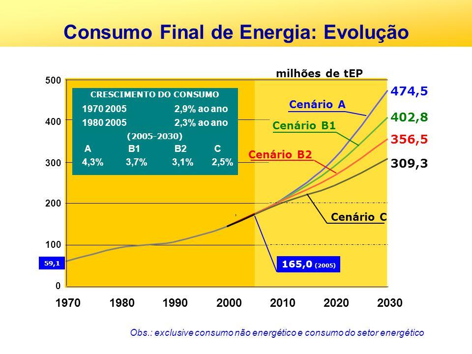 Consumo Final de Energia: Evolução CRESCIMENTO DO CONSUMO