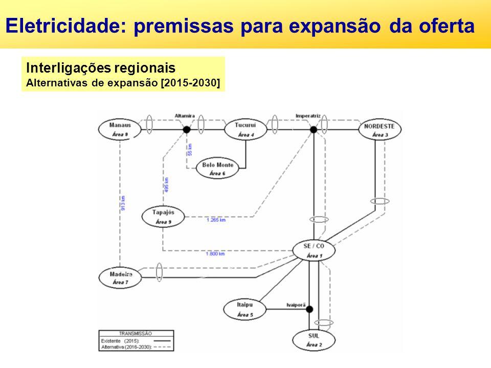 Eletricidade: premissas para expansão da oferta