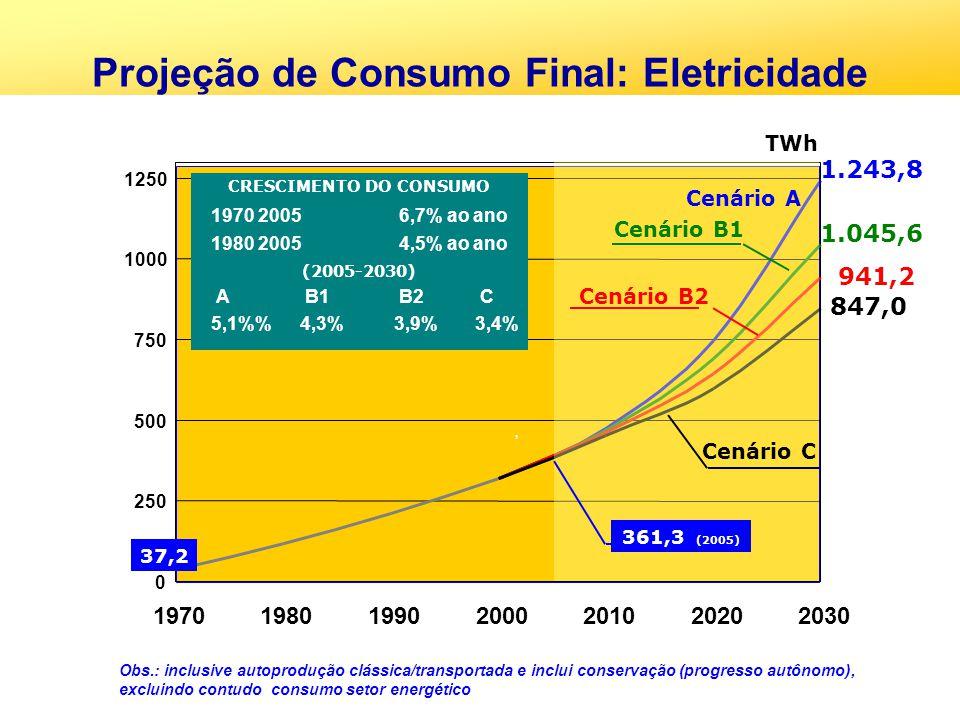 Projeção de Consumo Final: Eletricidade CRESCIMENTO DO CONSUMO