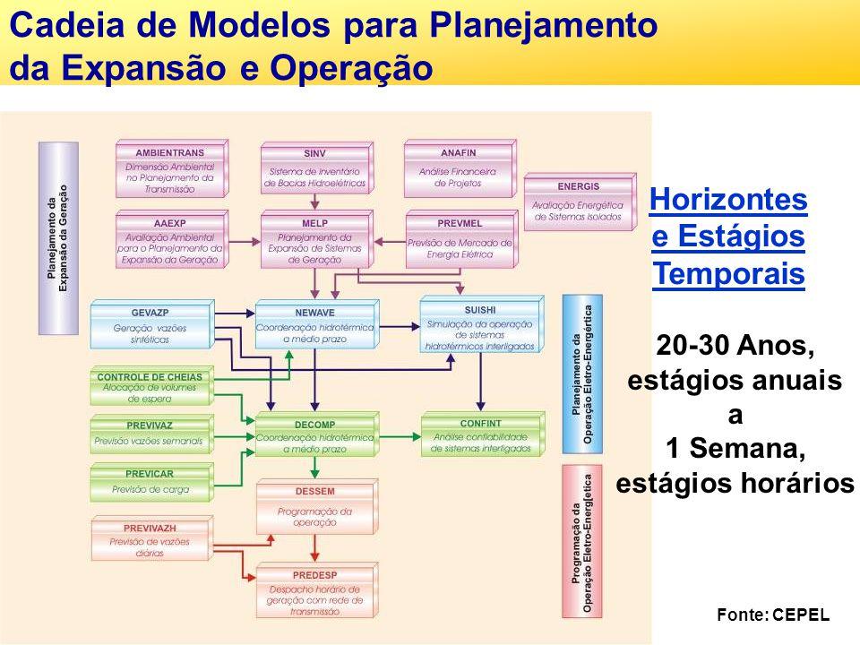Cadeia de Modelos para Planejamento da Expansão e Operação