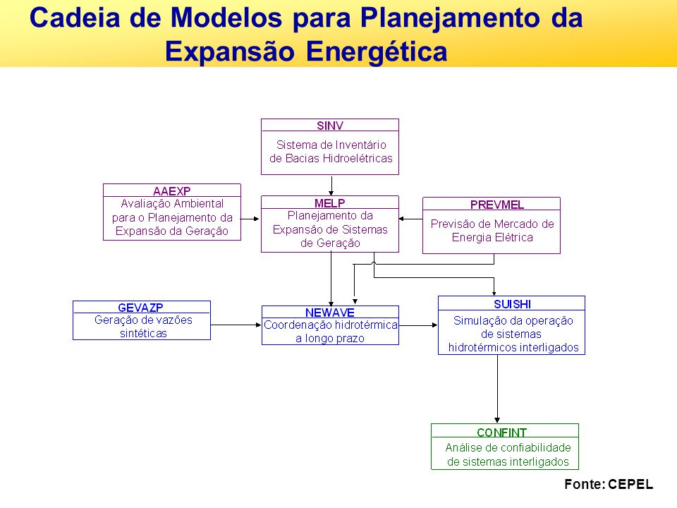 Cadeia de Modelos para Planejamento da Expansão Energética