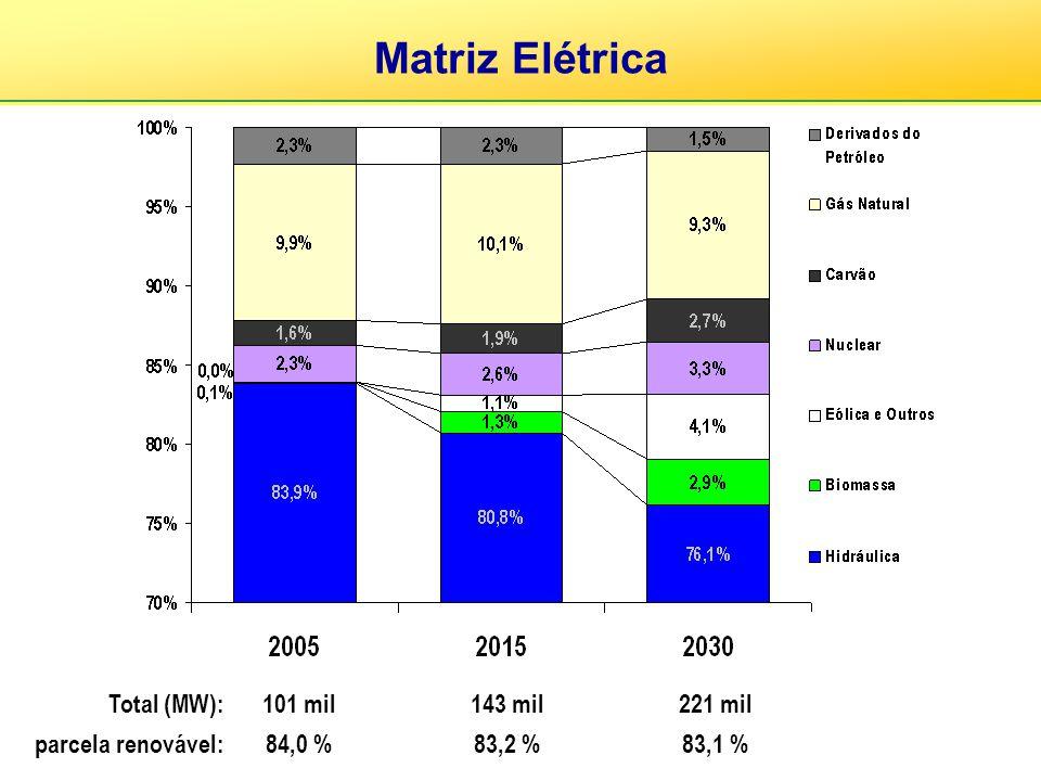 Matriz Elétrica Total (MW): parcela renovável: 101 mil 84,0 % 143 mil