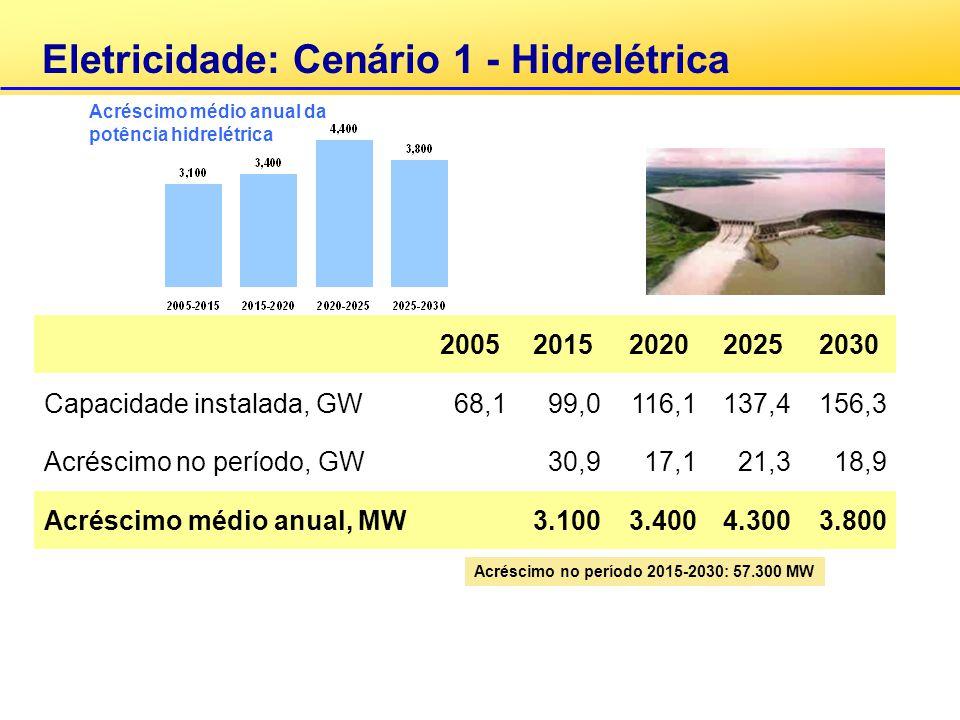 Capacidade instalada, GW 68,1 99,0 116,1 137,4 156,3