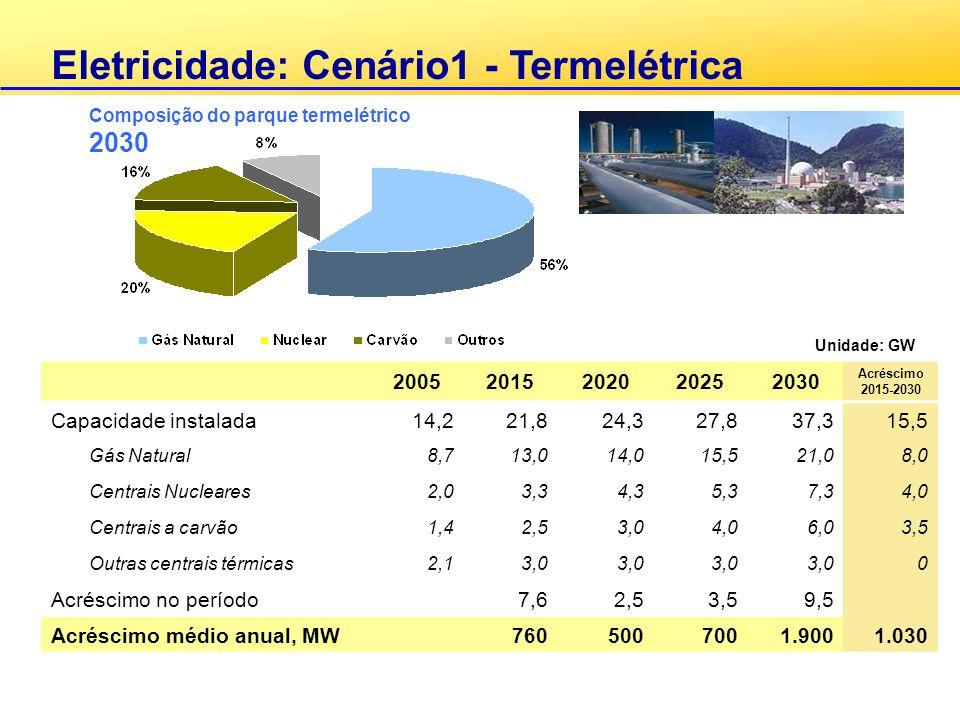 Eletricidade: Cenário1 - Termelétrica