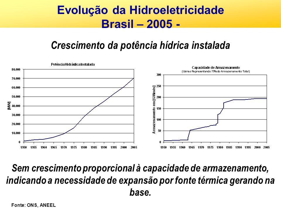 Evolução da Hidroeletricidade Brasil – 2005 -