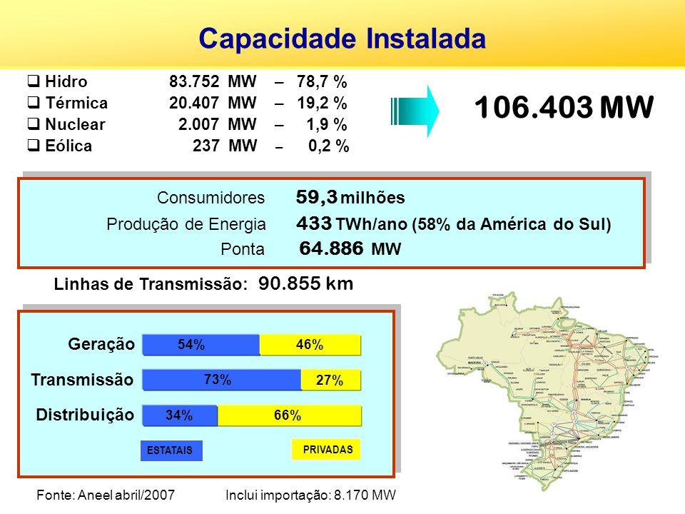 106.403 MW Capacidade Instalada